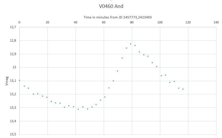 V0460 And variable star lightcurve