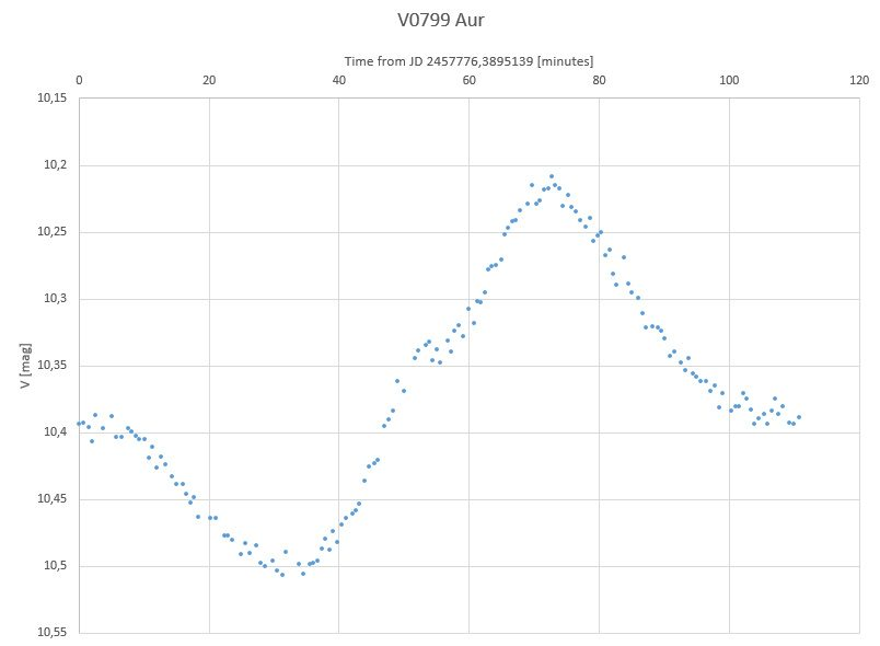 V0799 Aur light curve