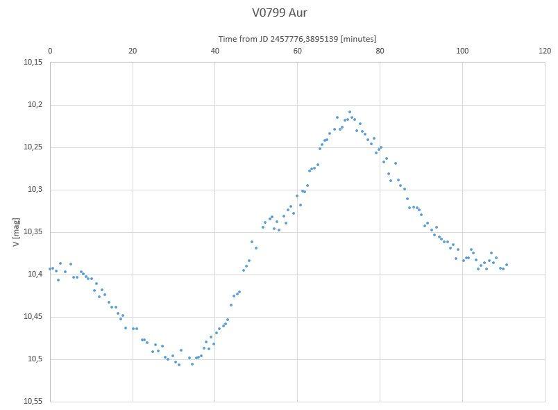 V0799 Aur light curve