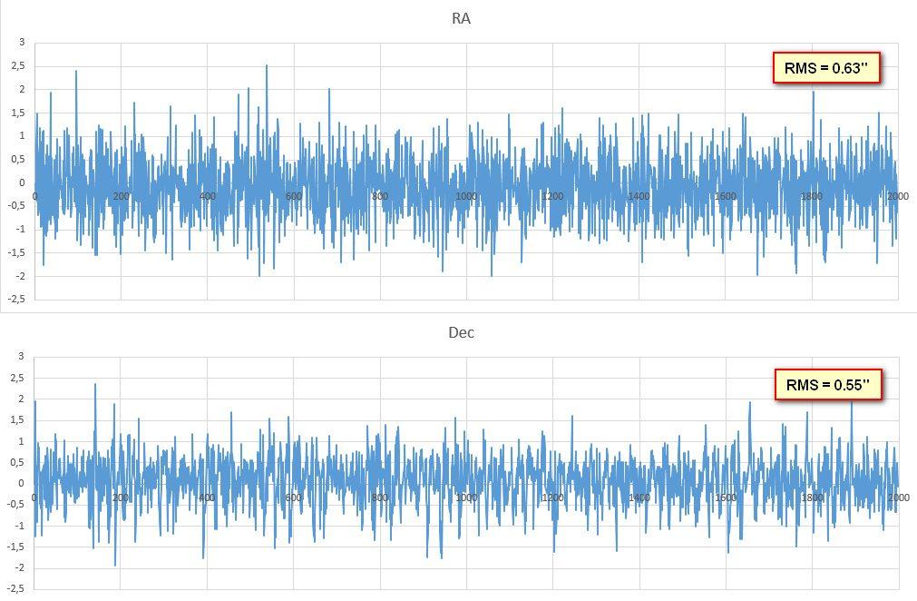 EQ6-R tracking error autoguided