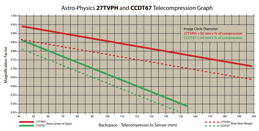 AP CCDT67 telecompression graph