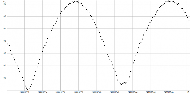 (367) Amicitia lightcurve. It covers about 90% of its rotation perio