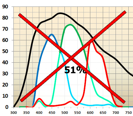 You cannot sum three colours curves to calculate OSC camera sensitivity!