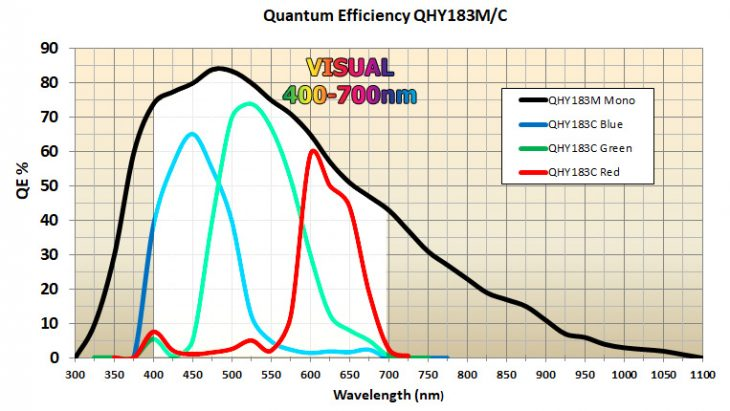 Quantum efficiency of QHY183 mono and colour cameras
