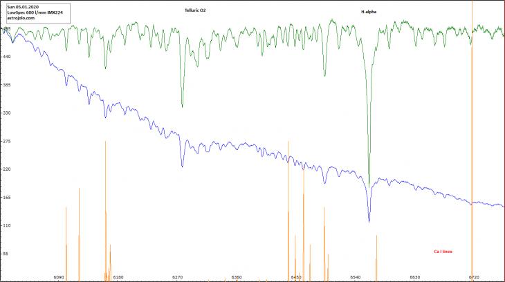 Sun spectrum plot - Ha region