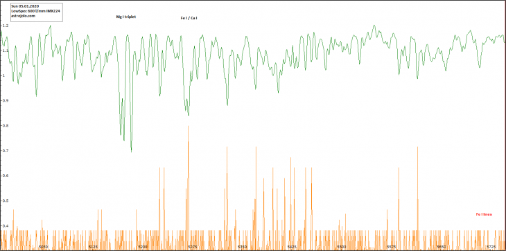 Sun spectrum plot - Mg triplet