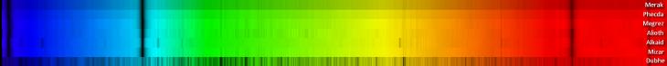 Big Dipper spectra - color bars