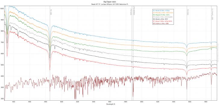Big Dipper spectra - corrected