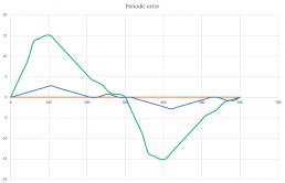 Periodic error examples